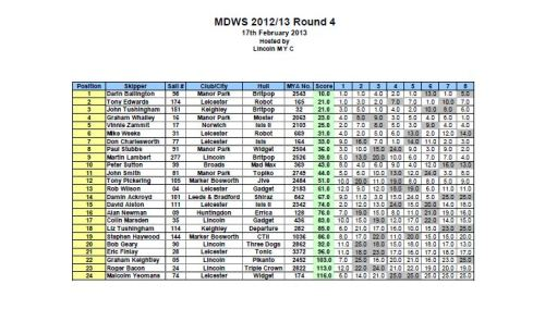 round 4 and gibbs trophy results