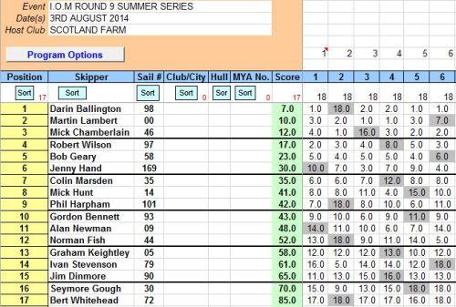 I.O.M SUMMER SERIES ROUND 9 3RD AUGUST 2014 JPEG