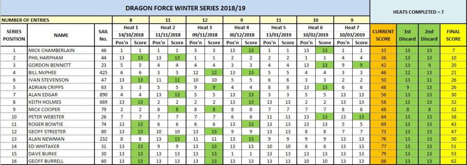 Final results for the DF winter series 2018 2019 sorted